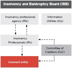 Image of Amendments in Insolvency Bankruptcy Board of India