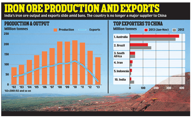 Image of IRON ORE Production And Exports