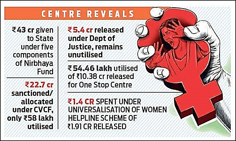 Centre Reveals Nirbhaya Fund