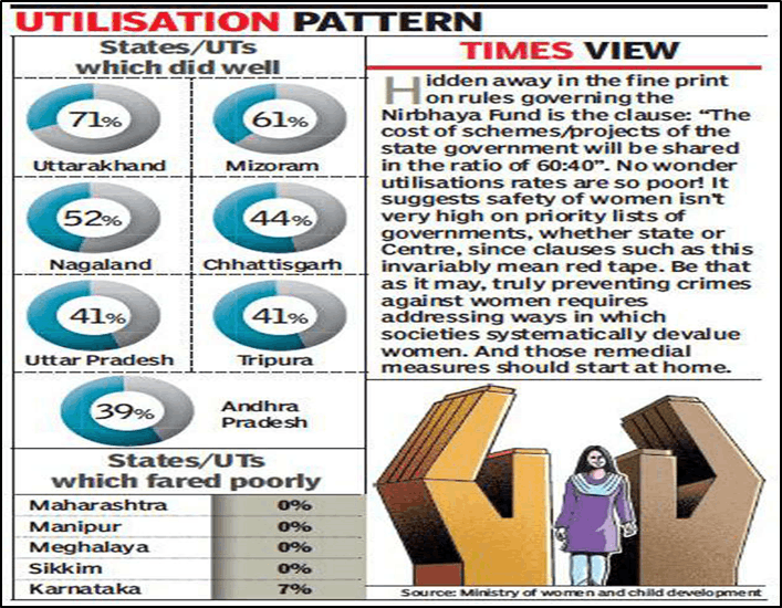 Utilisation Pattern of Nirbhaya Fund