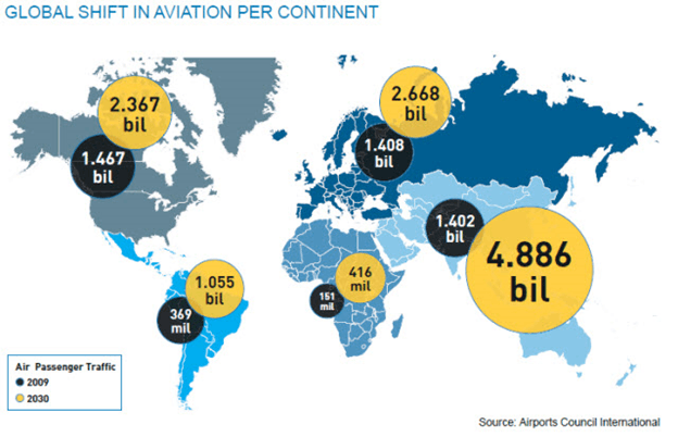 Map of Global Shift In Aviation Per Continent
