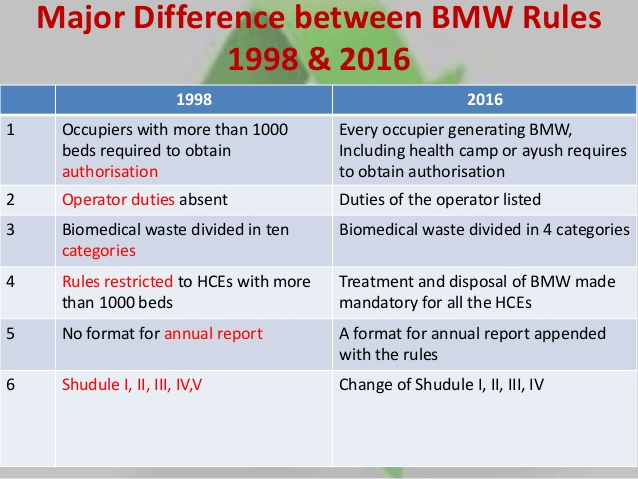 Bio Medical Waste Management Rules For Protection Of Human Health