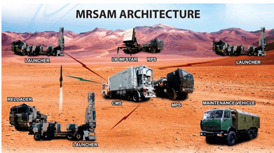 Image of MRSAM Architecture