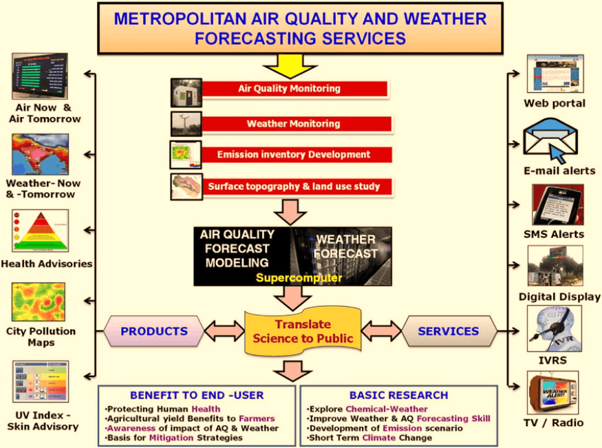 Metropolitan Quality and Weather Forecasting Services