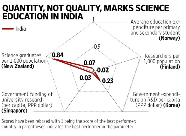 Image of Quality of Teaching India Chart