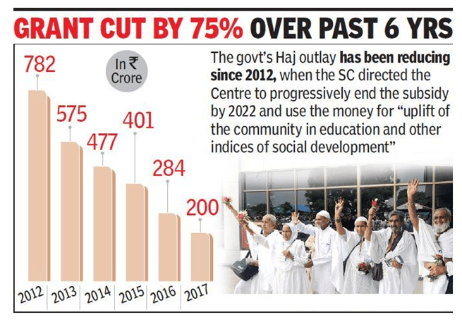 Image of Haj Subsidy info graphic