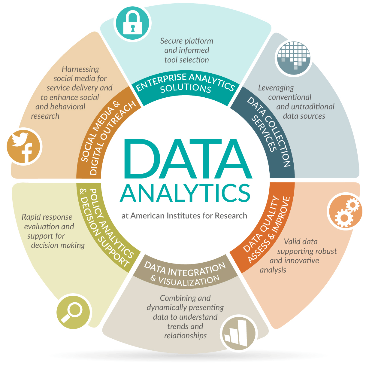 Image of Data Analytics