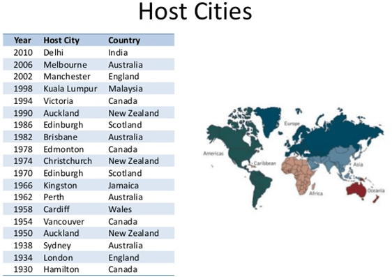 Image of Commonwealth Games hosting cities