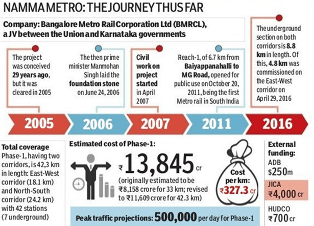Image of Funding for Bangalore Metro Rail Project