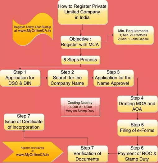 Image of process of register private limited company in india