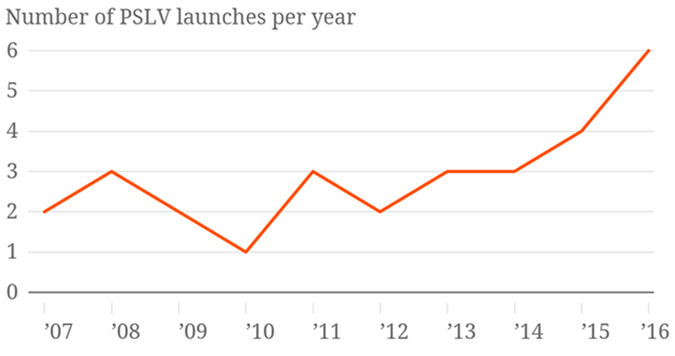 Chart of Number of PSLV launches per year