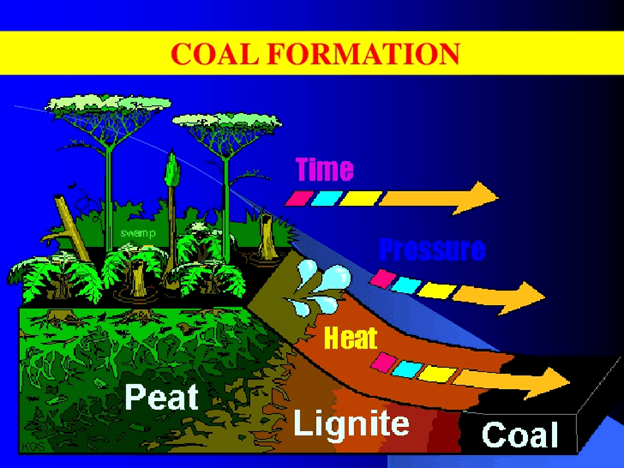Image of Drift Theory & In-situ Coal