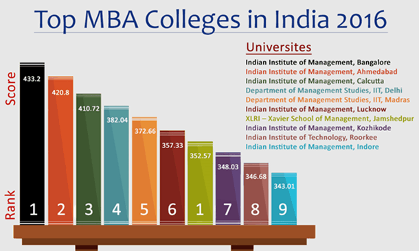 Image shows the rank of Top MBA College in India 2016