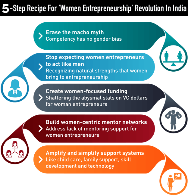 5-step recipe for 'Women Entrepreneurship 'Revolution In India