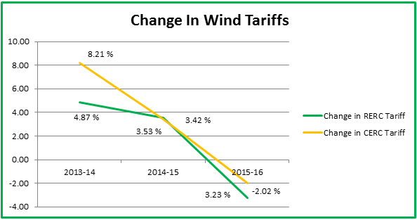 Image of Wind tariff In India