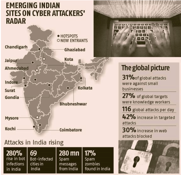 Image of Cyberattacks in India