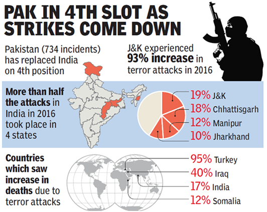India Had 3<sup>rd</sup> Highest Terror Attacks in 2016