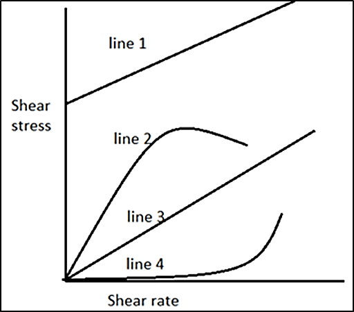 Shear stress shear rate plot