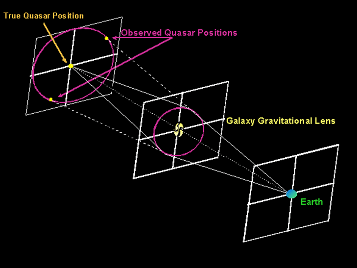 Image of Galaxy gravitation