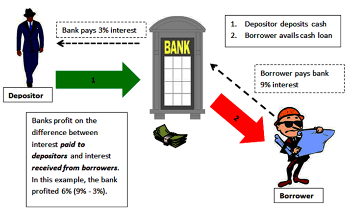 Bank hold 15% of total deposit as cash, B/W surplus and those who need, extend loans, higher inteerst rate on loan, Diff.= Income of bank