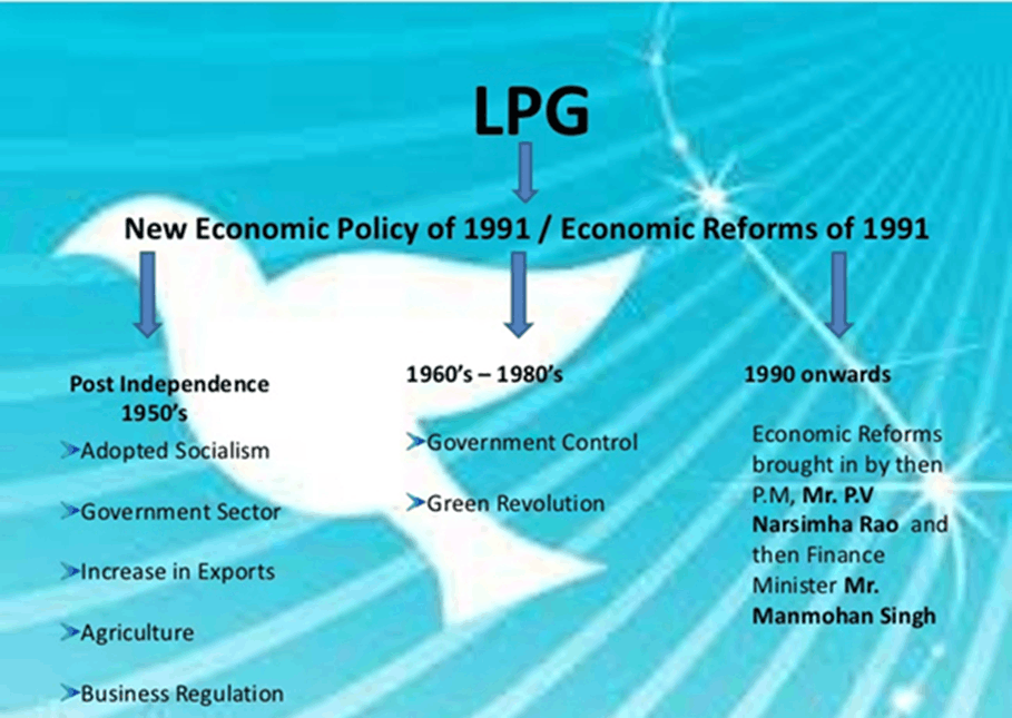 Image of New Economic Policy of 1991