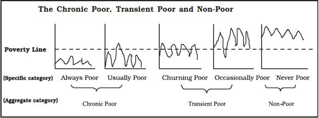 Image of Chronic Poor, Transient Poor And Non-Poor
