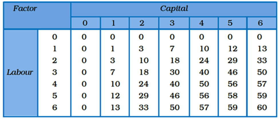 - Image of Capital, Factor and Labour
