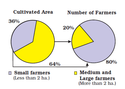 Cultivated Area, 36% Number of Farmers, Small Farmers (less …