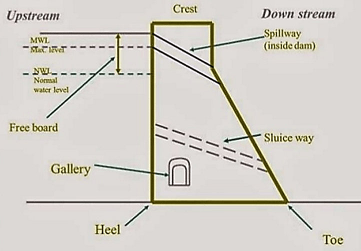 Dams Classification For Geography Image - 2