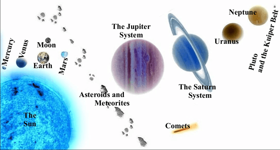 Image of Celestial Bodies (Sun, Moon, Objects in Night Sky)