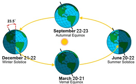 Solstice and Equinox Image