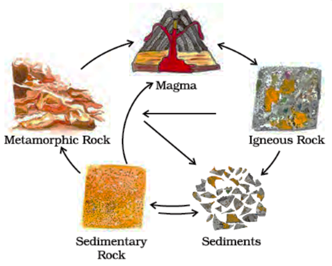 Image of Rock Cycle - Transformation