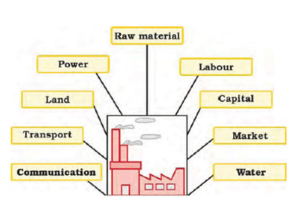 Image of Factors Affecting Location of Industry