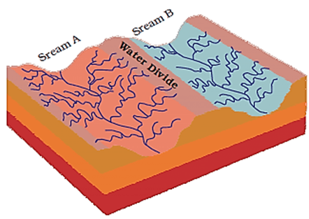 Image of Stream A And Stream B For Water Divide