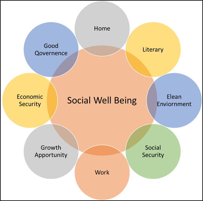 Social well being