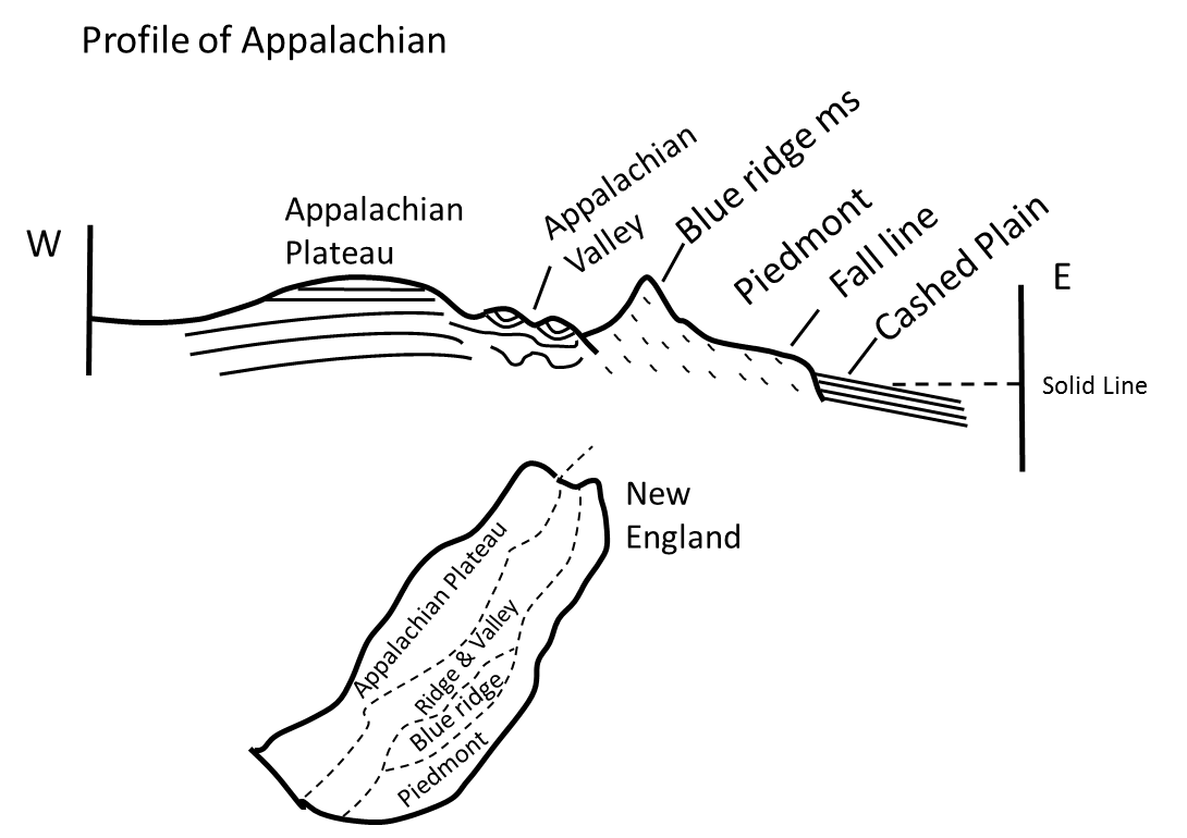 different types of appalachian