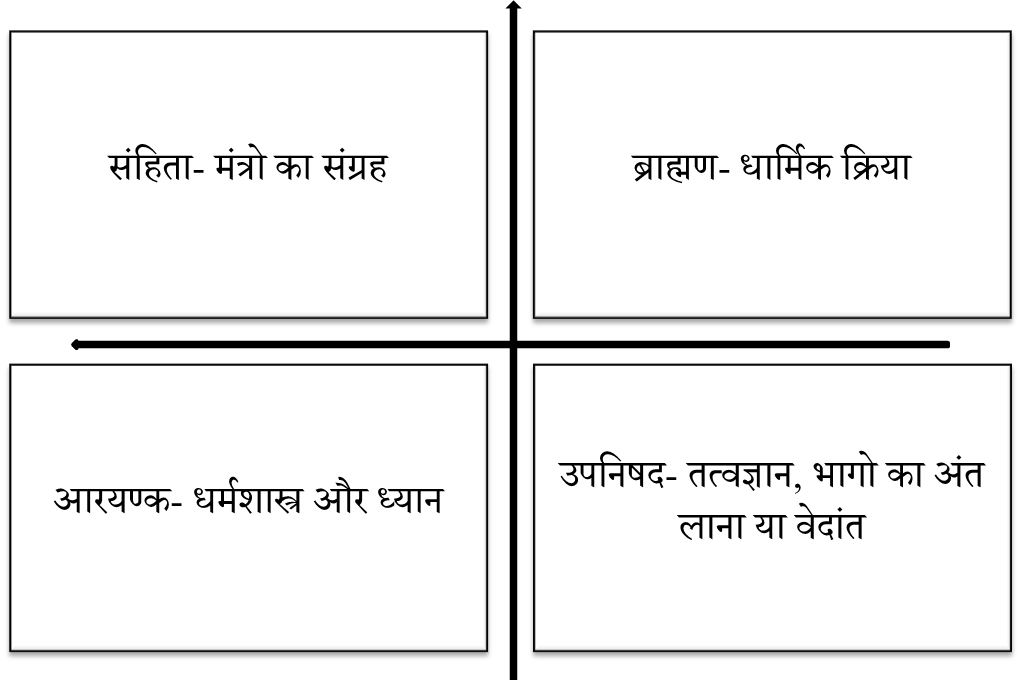 Image of Parts of the Vedas