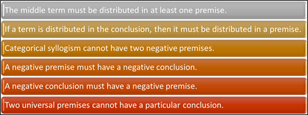 Categorical Syllogism – 6 Rules