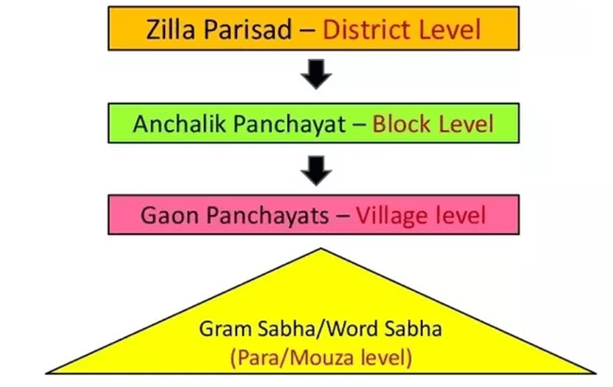 Image of 3 tier System of Panchayat