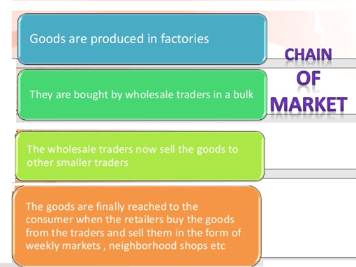 Image of Chain of Market