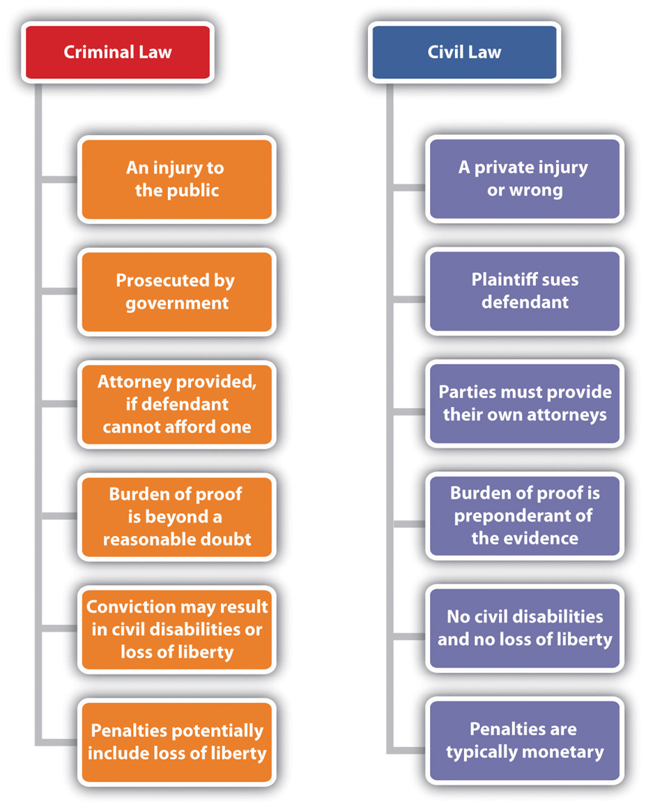 Image of Branches of Legal System