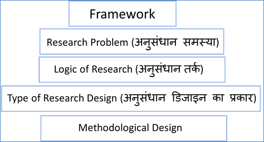 अन स ध न व ध य क 14 प रक र 14 Types Of Research Methods For Competitive Exams For Competitive Exams Examrace