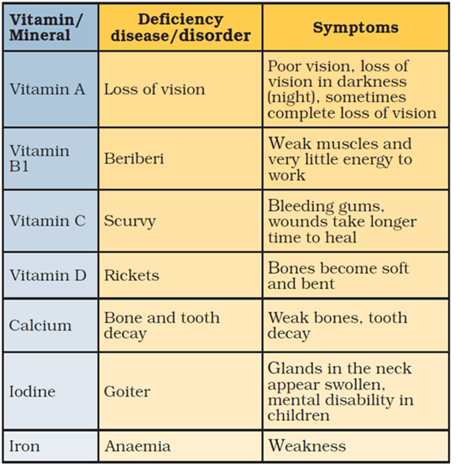 Image of Deficiency Disease and Symptoms