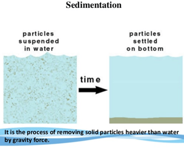 Image of Sedimentation