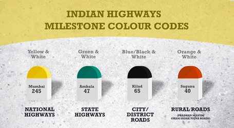 Image of Do you know why Indian highways have coloured milestones