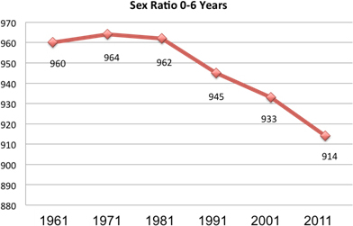 Decadal trend of Sex Ratio in India
