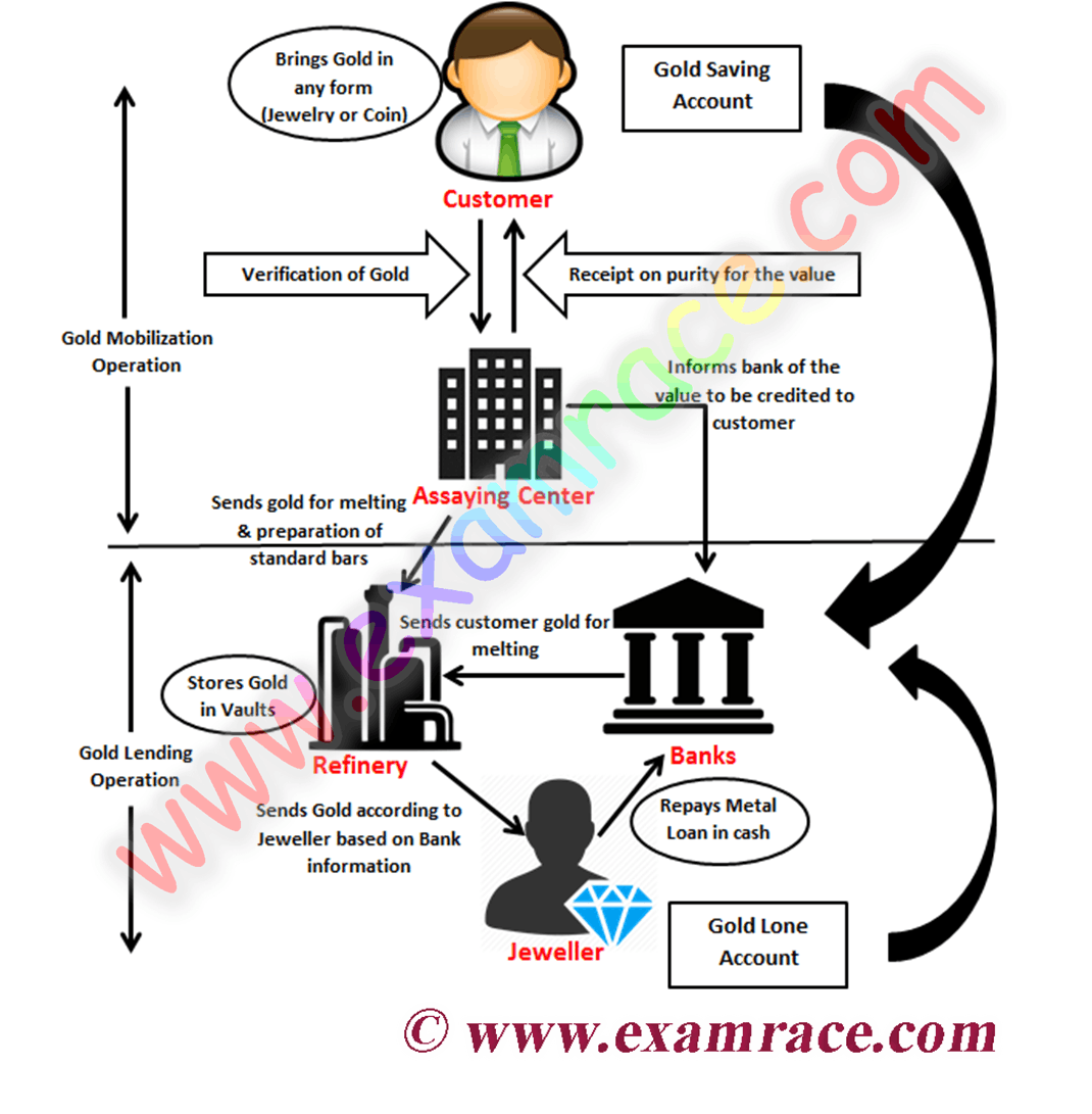 Process of Gold Monetization scheme