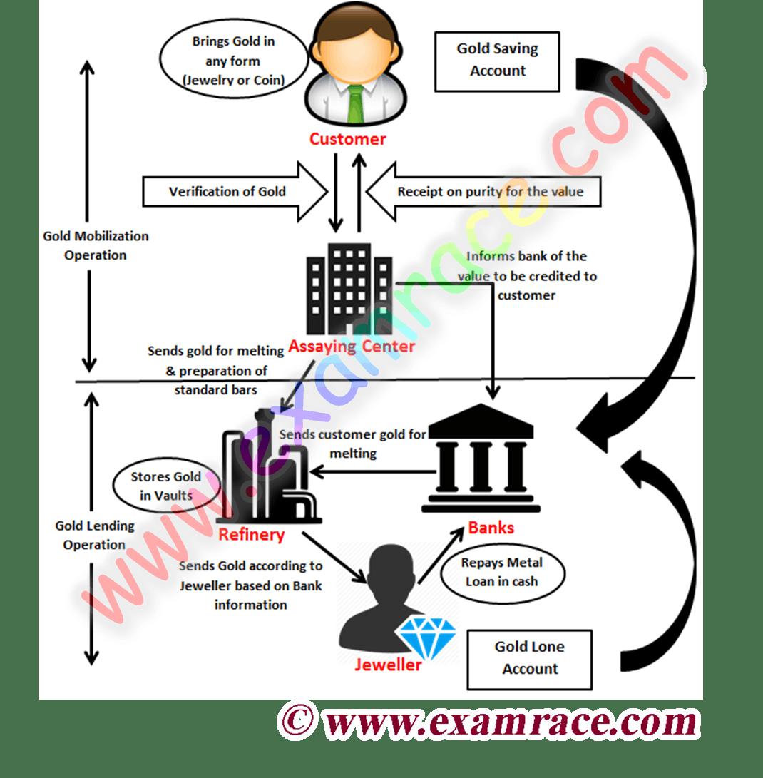 Gold Monetization Scheme And Bond Scheme- Translation in