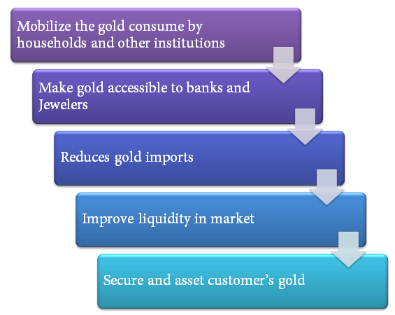 What is Gold Monetization scheme