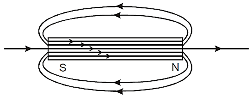 Diagram of Solenoid Along with its Magnetic Field Lines